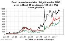 Crise de la dette en zone euro : le Portugal demande l'aide européenne