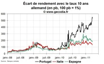 Crise de la dette en zone euro : le domino Portugal ne fait pas vaciller l'Espagne