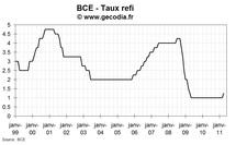 Réunion de la BCE d'avril 2011 : hausse du taux refi pour la première fois depuis 2008
