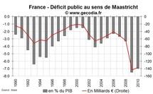 Déficit public et dette publique en France en février 2011 : en nette hausse