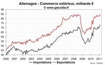 L'industrie allemande surprend par sa vigueur début 2011