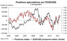 Forex Hedge Fund Watch : spéculateurs sur le marché des changes (11 avril 2011)