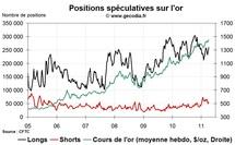 Commo Hedge Fund Watch : la spéculation sur l'or, le pétrole et l'argent (11 avril 2011)