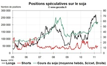 Grain Hedge Fund Watch : la spéculation sur le blé, le maïs et le soja (11 avril 2011)