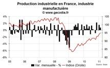La production industrielle en France en février 2011 confirme sa bonne tenue