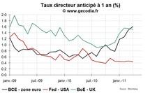 Après la hausse de jeudi dernier, les marchés pensent que la BCE ne sera pas agressive