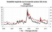 La volatilité sur les marchés financiers repart à la baisse