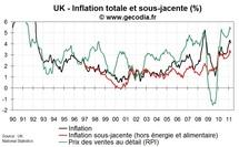 Inflation au Royaume-Uni mars 2011 : léger repli
