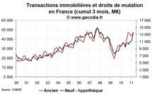 Transactions immobilières France mars 2011 : le neuf progresse fort