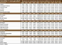 Transactions immobilières dans les régions françaises en mars 2011