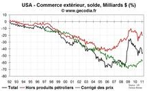 Commerce extérieur États-Unis USA février 2011 : le déficit commercial pèse sur la croissance