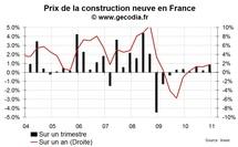 Coût de la construction neuve fin 2010 : la hausse reste modérée
