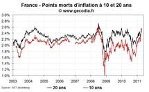 Les anticipations d'inflation se rapprochent des seuils d'alerte en Europe et en hausse aux USA