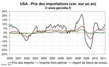 Inflation importée aux USA : un risque  encore limité pour la stabilité des prix