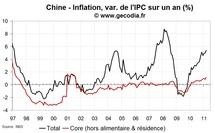 Croissance du PIB en Chine au T1 2010 : modération de la croissance