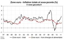 Inflation zone euro mars 2011 : inflation revue à la hausse et prix sous-jacent en accélération