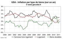 Inflation aux USA en mars 2011 : hausse de l'inflation sous-jacente et flambée de l'énergie