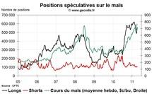 Grain Hedge Fund Watch : la spéculation sur le blé, le maïs et le soja (18 avril 2011)