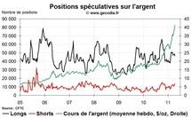 Commo Hedge Fund Watch : la spéculation sur l'or, le pétrole et l'argent (18 avril 2011)