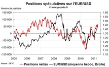 Forex Hedge Fund Watch : spéculateurs sur le marché des changes (18 avril 2011)