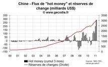 La Chine durcit encore sa politique monétaire, les flux de capitaux atteignent des sommets