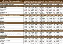 Inflation par pays en mars 2011 : progression généralisée