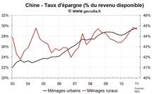 Consommation et revenus des ménages en Chine : l'inflation pèse en zone urbaine