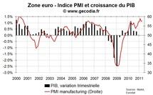 PMI flash en zone euro en avril 2011 : positif sauf pour l'inflation