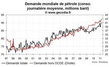Offre et demande mondiale de pétrole : nouveau record de consommation