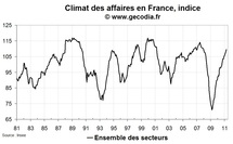 Climat des affaires France en avril 2011 : au plus haut depuis fin 2007
