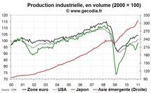 La production industrielle mondiale marque une pause en février 2011