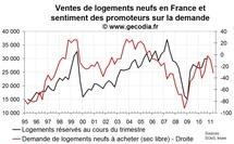 Enquête promoteurs immobiliers France avril 2011 : les ventes se tassent