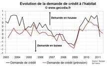 Distribution du crédit immobilier au T1 2011 : les banques resserrent les vannes
