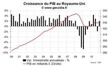 Croissance du PIB Royaume-Uni T1 2011 : bien mais pas top
