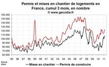 Permis de construire et mises en chantier France en mars 2011 : activité stabilisée