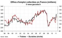 Nombre de chômeurs en France en mars 2011 : yoyo du chômage et des offres d'emploi