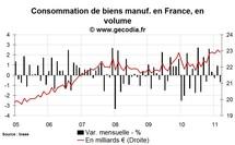 Consommation des ménages en France mars 2011 : correction après les hausses précédentes