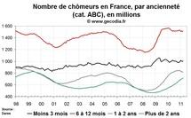 Chômage de longue durée en France en mars 2011 : la très longue durée progresse encore