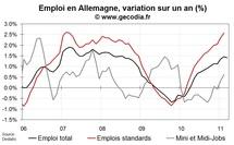 Chômage et emploi Allemagne en avril 2011 : nouvelle amélioration