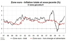 Inflation flash zone euro en avril 2011 : un peu plus haut