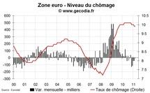 Le chômage stable en zone euro en mars 2011