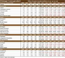 Nombre de chômeurs par région française en mars 2011