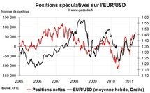 Forex Hedge Fund Watch : spéculateurs sur le marché des changes (2 mai 2011)