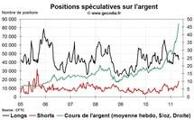 Commo Hedge Fund Watch : la spéculation sur l'or, le pétrole et l'argent (2 mai 2011)