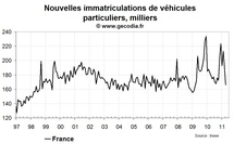 Nouvelles immatriculations en France en avril 2011 : très forte baisse