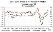 Prix à la production en zone euro en mars 2011 : un peu plus haut