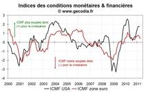 Les conditions monétaires et financières se durcissent en zone euro