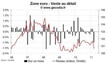 Vente au détail zone euro mars 2011 : très fort recul