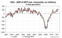 Rapport ADP emploi dans le secteur privé en avril 2011 : petites déceptions sans conséquence