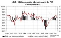 Indices ISM aux USA en avril 2011 : une croissance sous pression